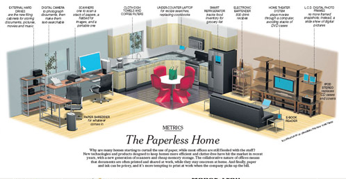 Paperless Home of the Future